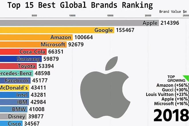 top brands biggest companies biggest brands top 15 brands top 10 brands