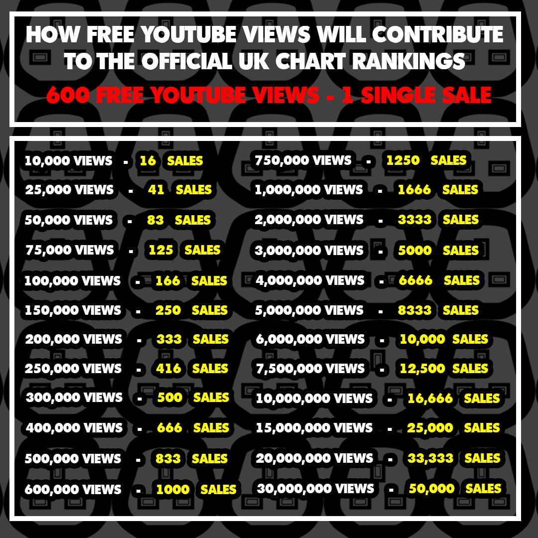 youtube views uk charts
